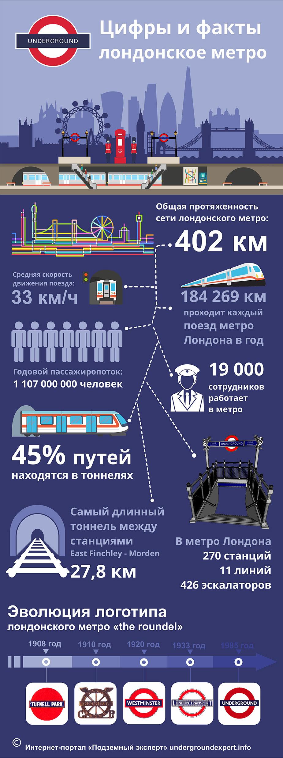 Цифры и факты о лондонском метро