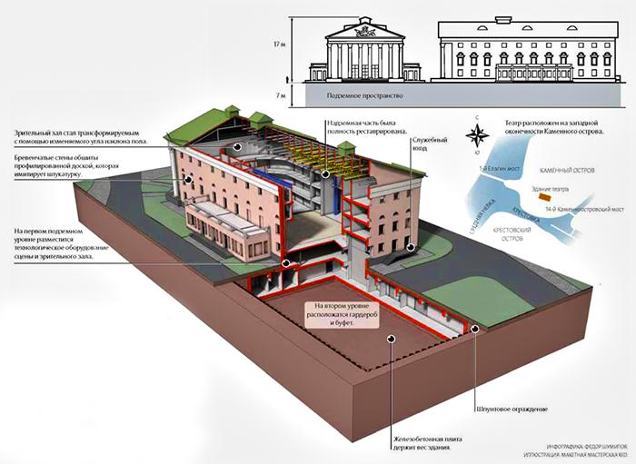 Проект реставрации театра