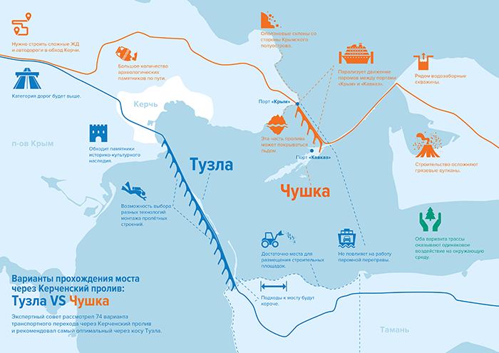 Выбор места для керченского моста