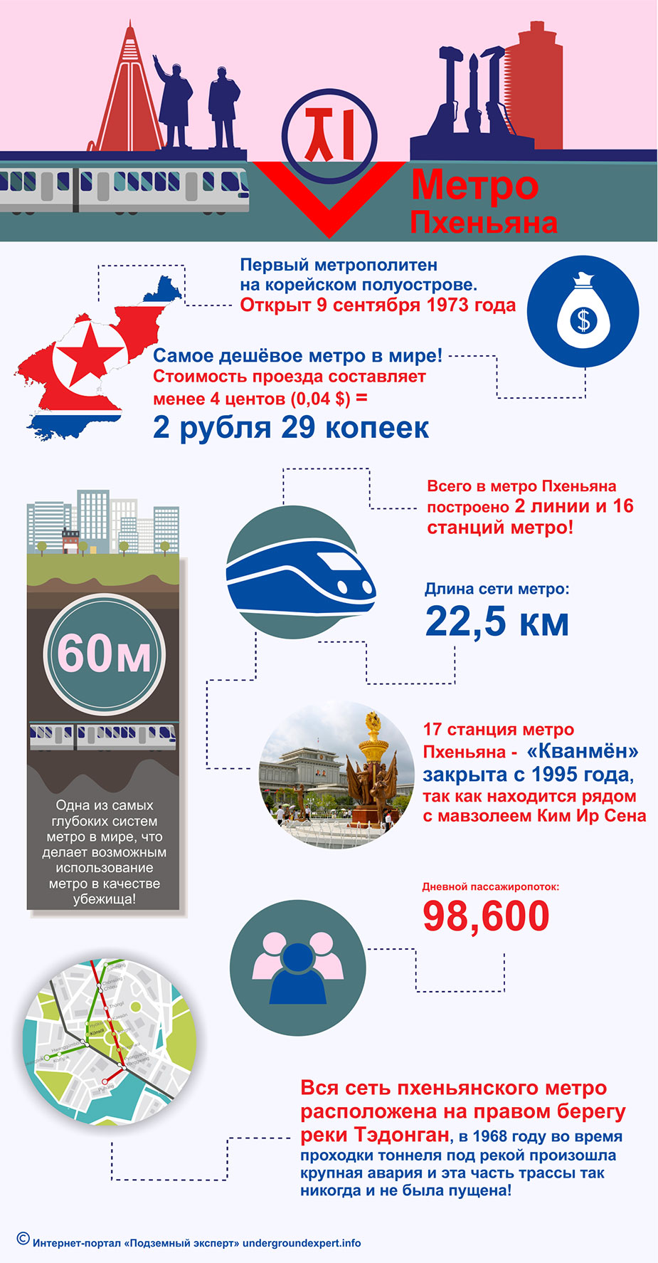 Инфографика метро Пхеньяна