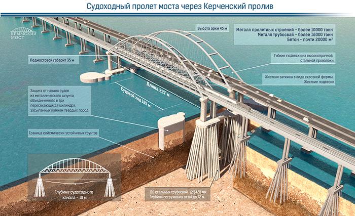 Инфографика судоходный пролет Керченского моста