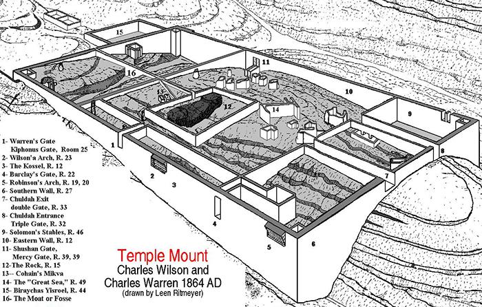 Схема археологических памятников Иерусалими