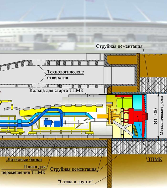 Схема вывода ТПМК на трассу перегонного тоннеля