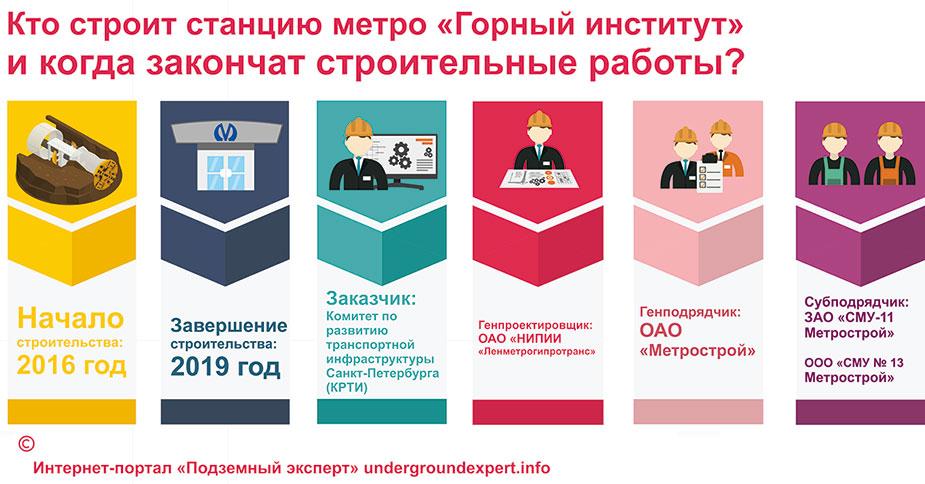 метро Горный институт