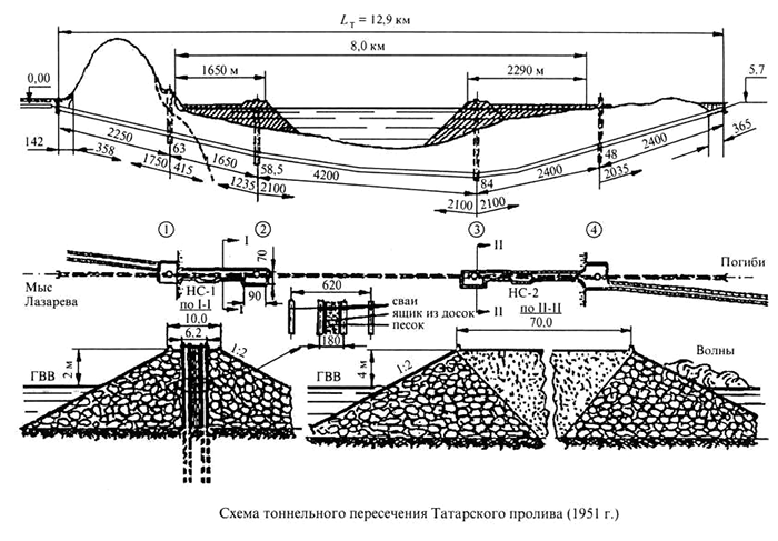 Схема пересечения пролива