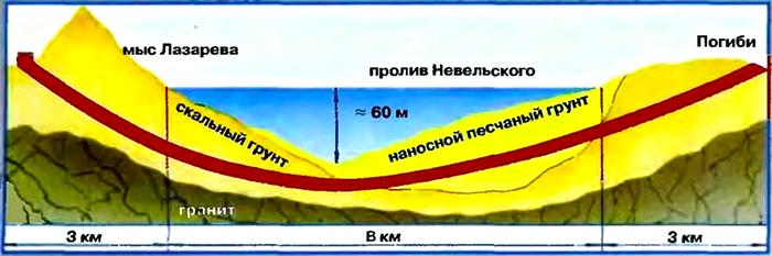 Трасса сахалинского тоннеля