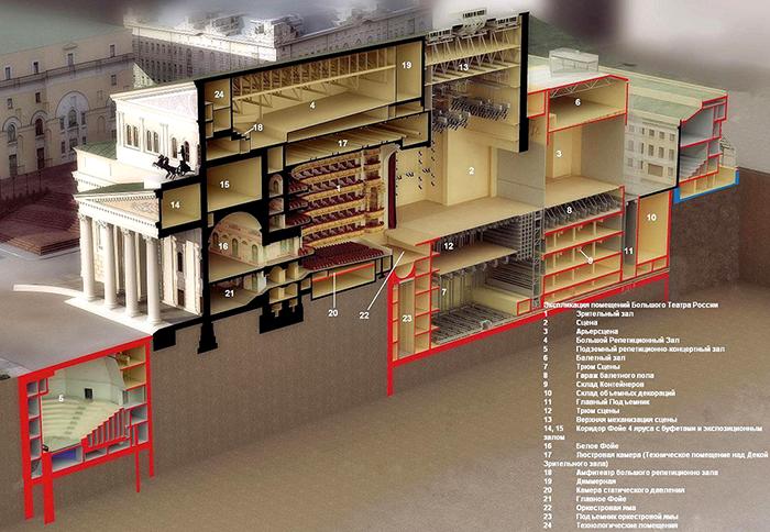 Схема подземных помещений Большого театра