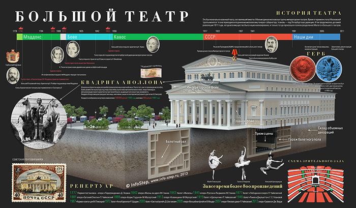 История Большого театра инфографика