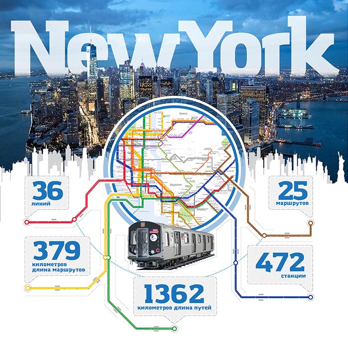 Метро Нью-Йорка инфографика