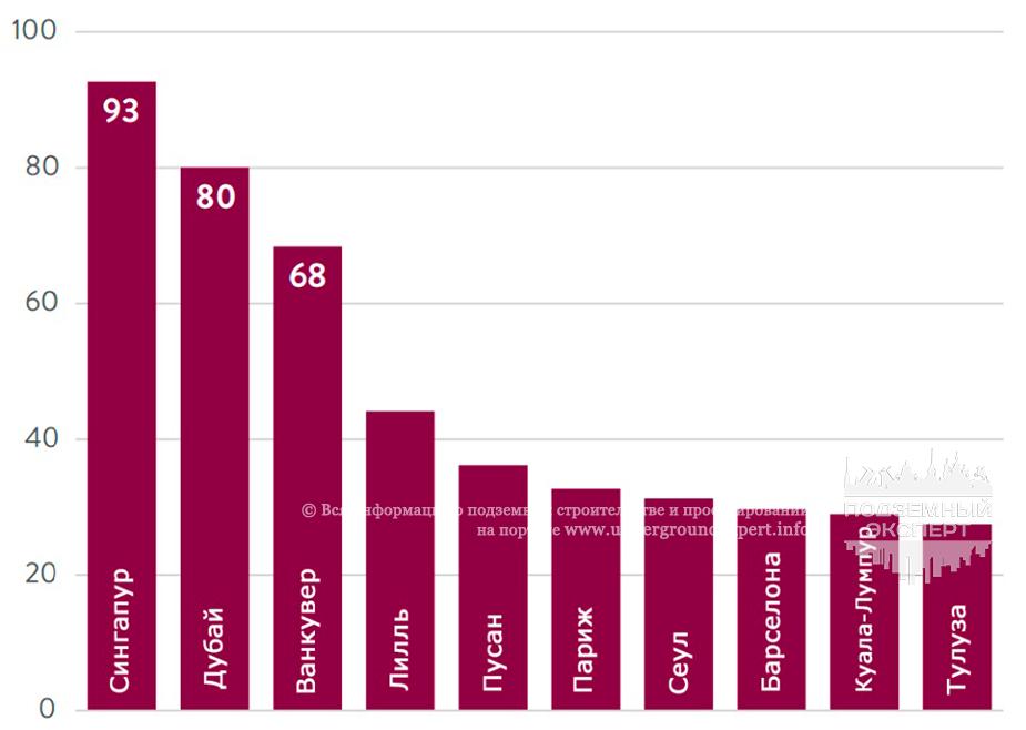Города с наибольшей протяженностью линий автоматического метро
