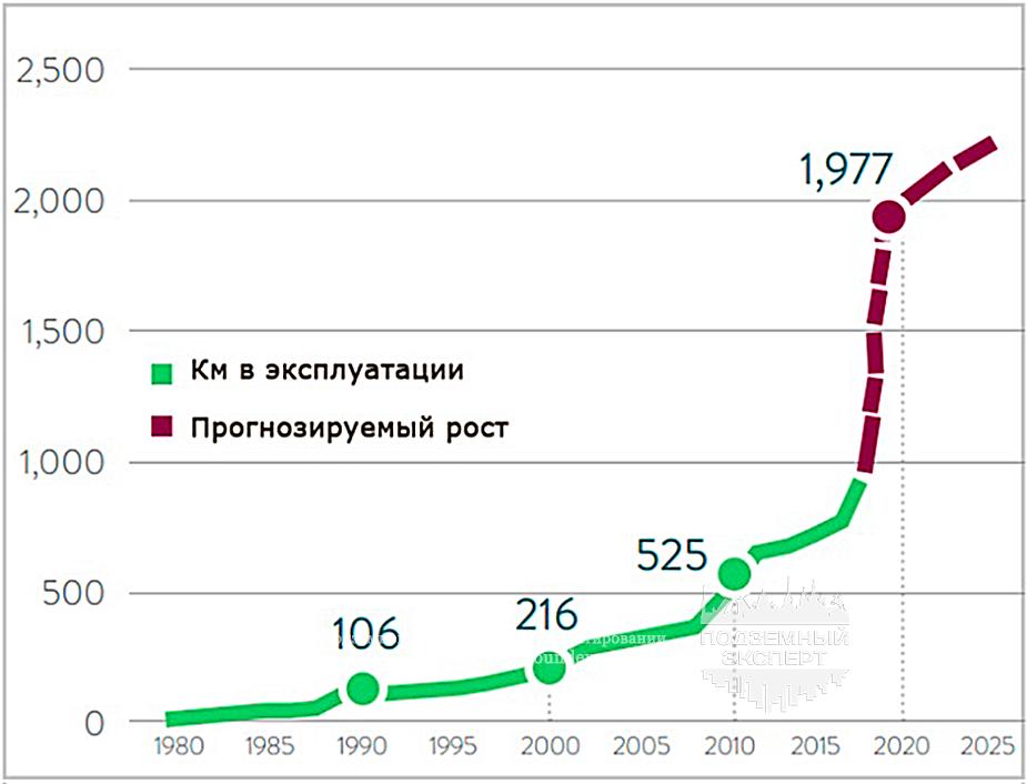 Рост автоматизированных линий метро
