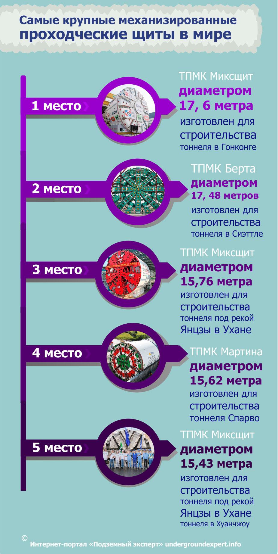 рекорды ТПМК