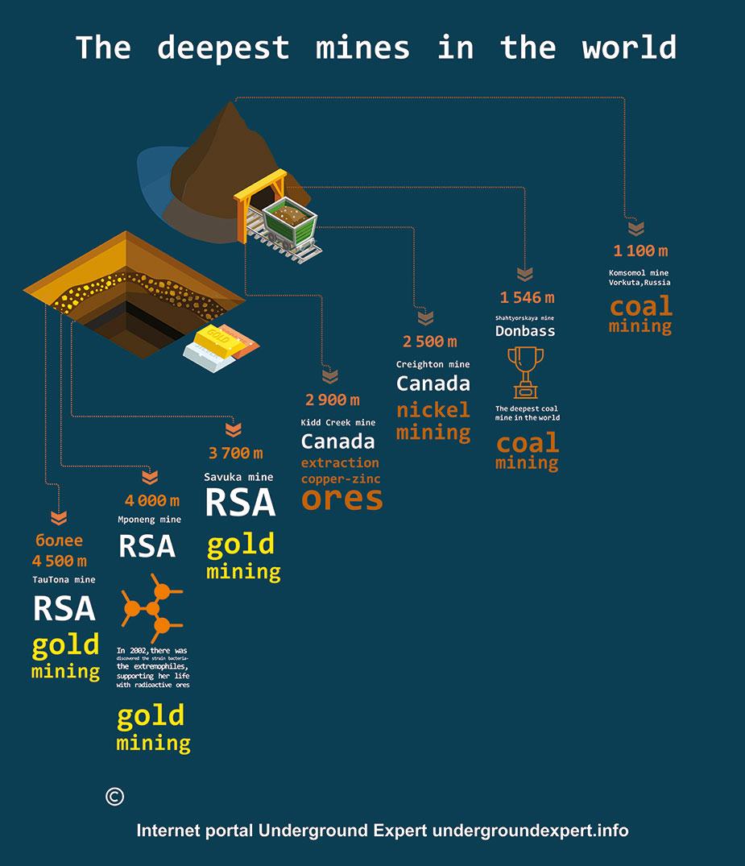 infografika-tje deepest-mines