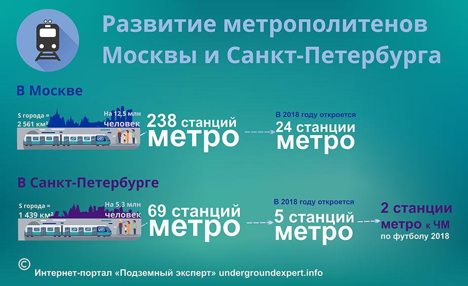 метро Москвы Санкт-Петербурга