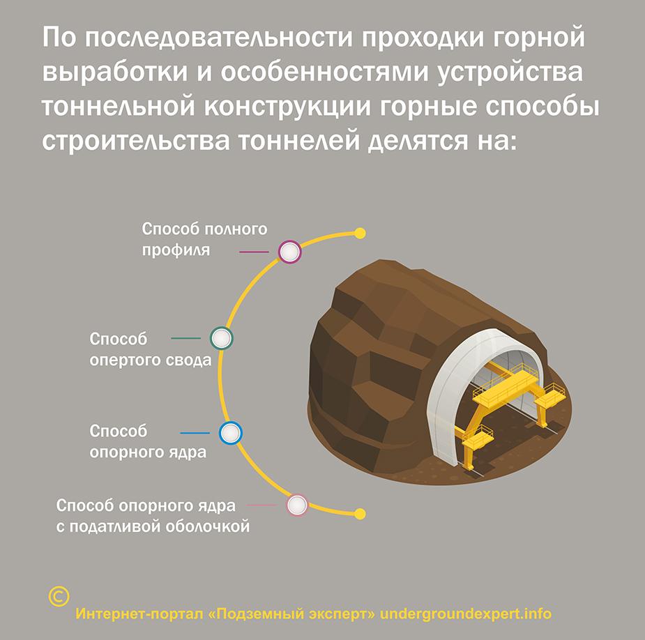 Горный споб проходки тоннелей