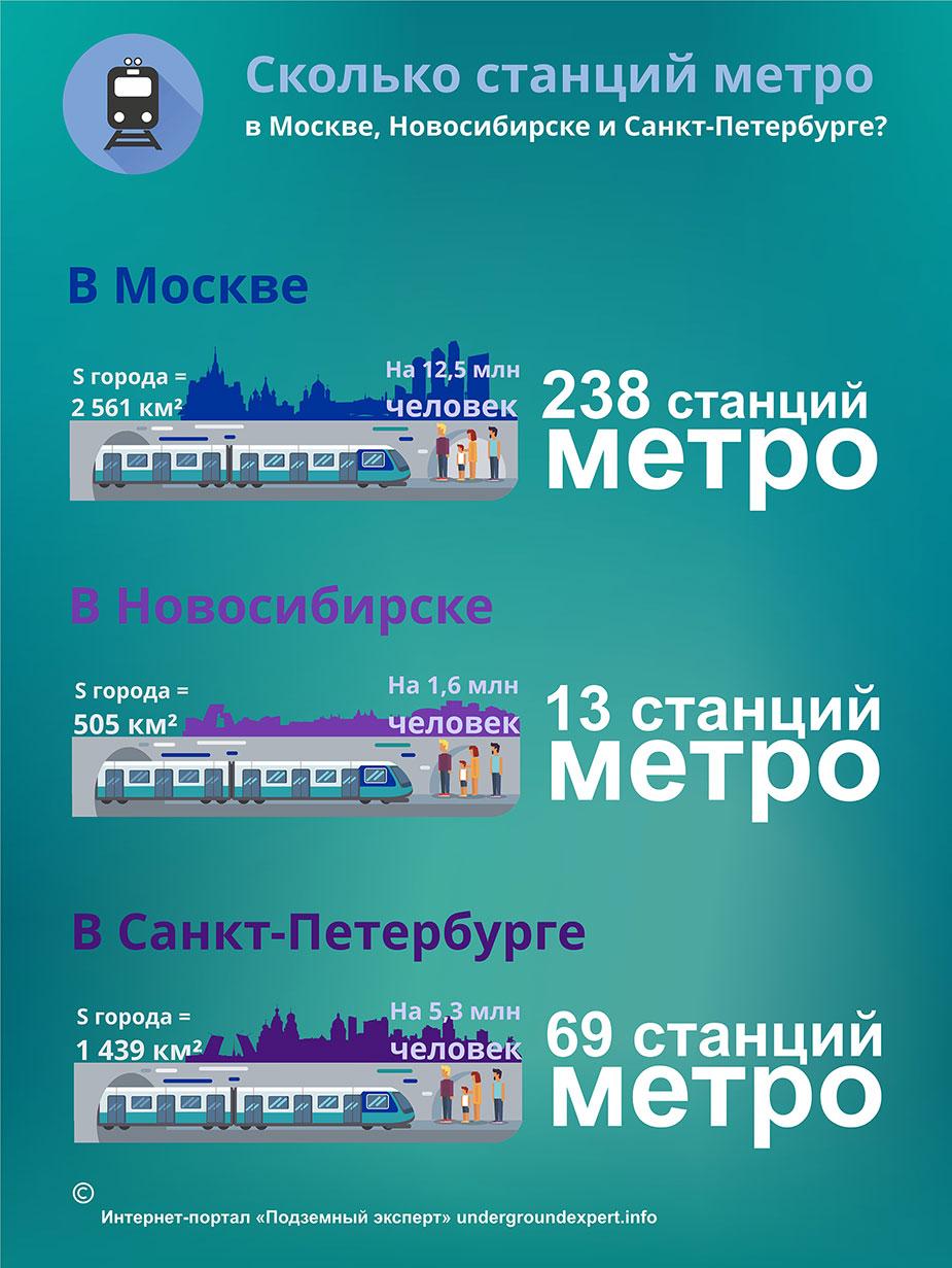 Метро в России