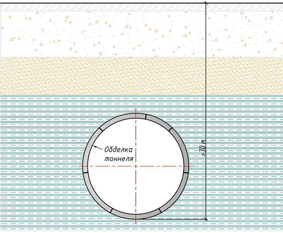 Сооружение тоннеля щитовым способом