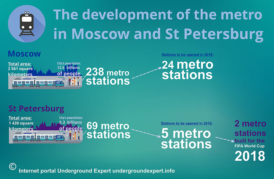 St Petersburg and Moscow budget