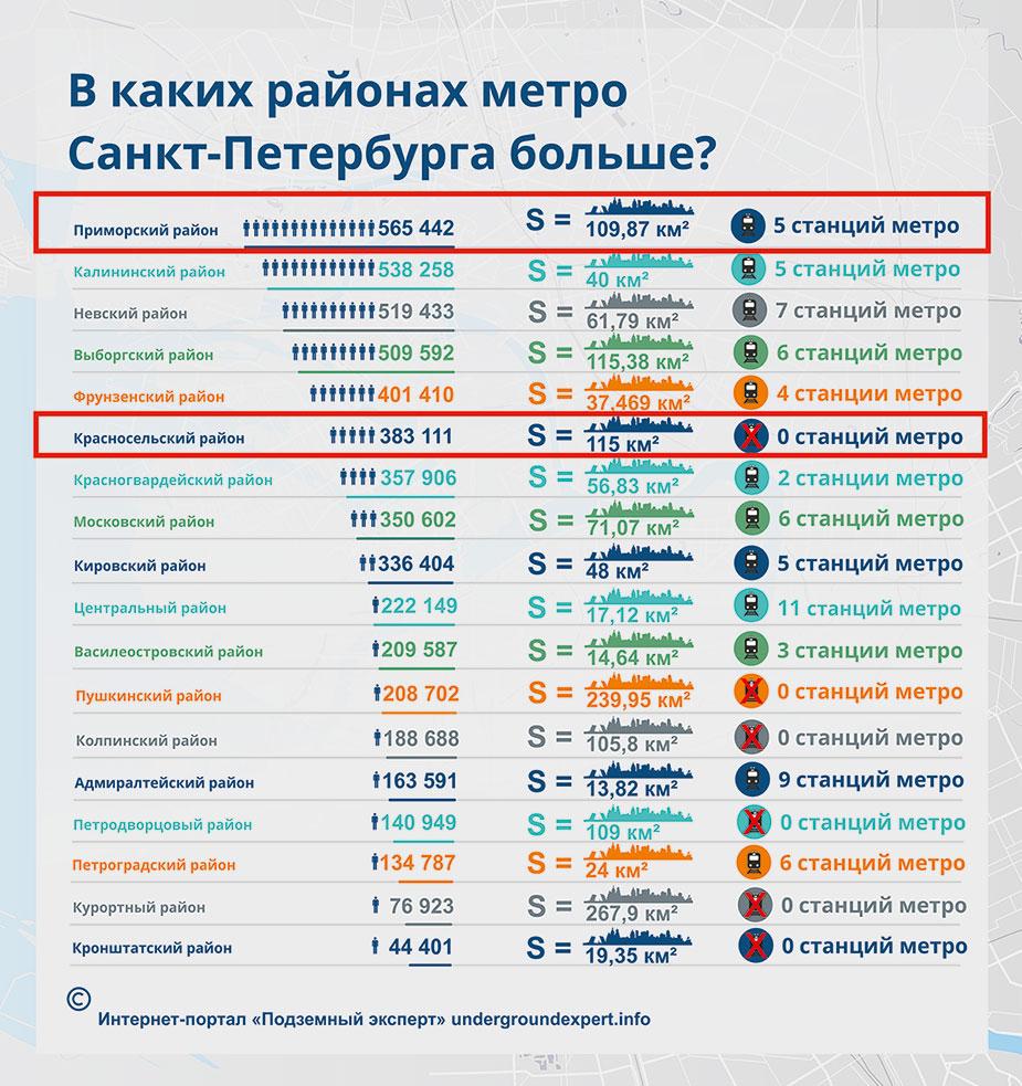 Статистика метро по районам Спб