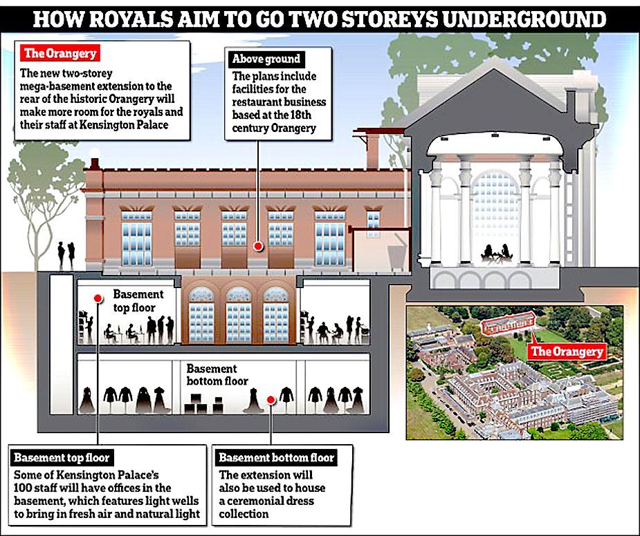подземные этажи Кенсингтонского дворца