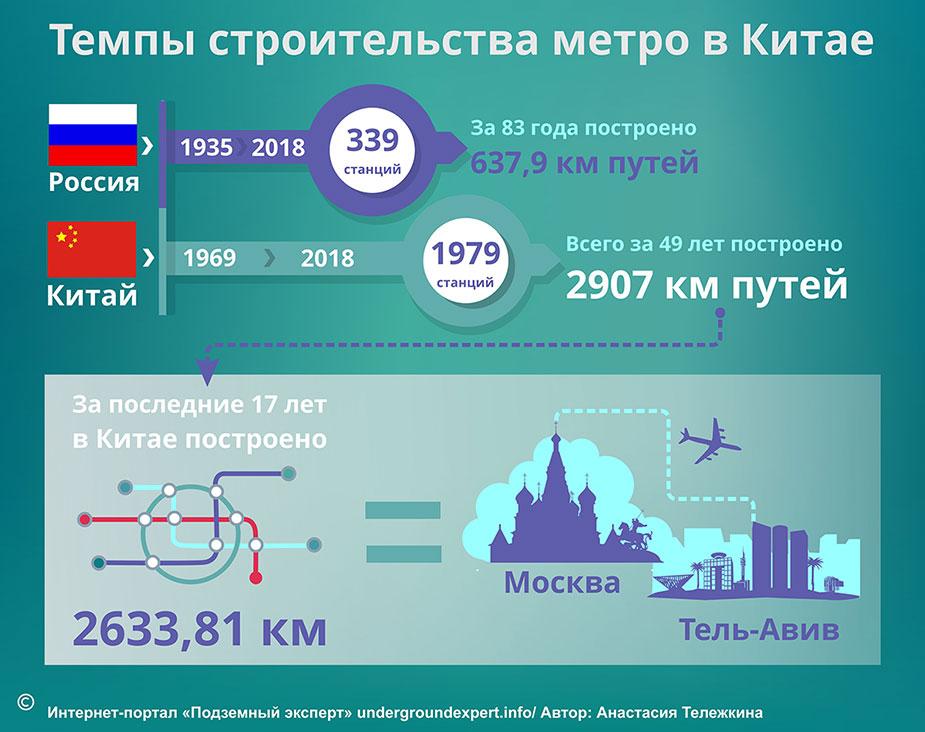 Москва и Пекин