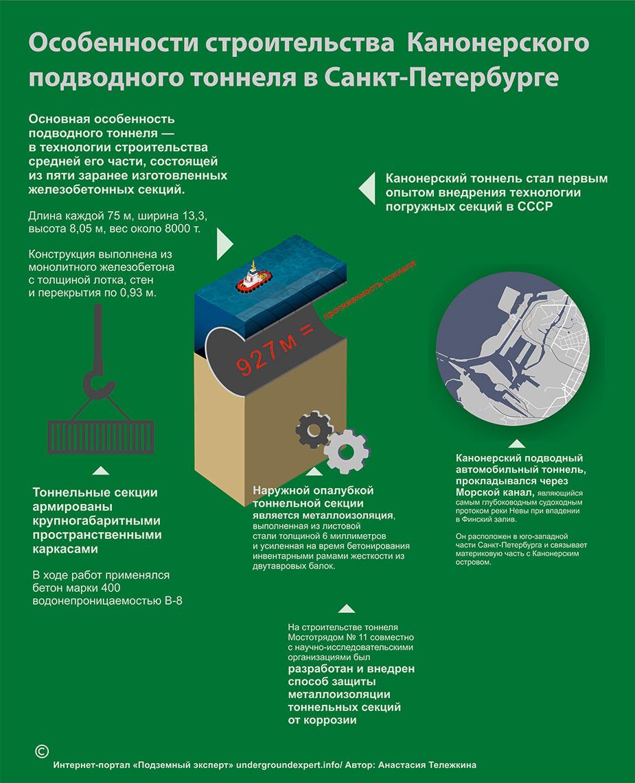 Инфографика строительство подводного тоннеля