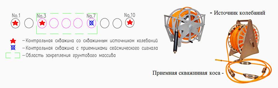 Описание скважинных исследований - схема производства измерений б) скважинное оборудование