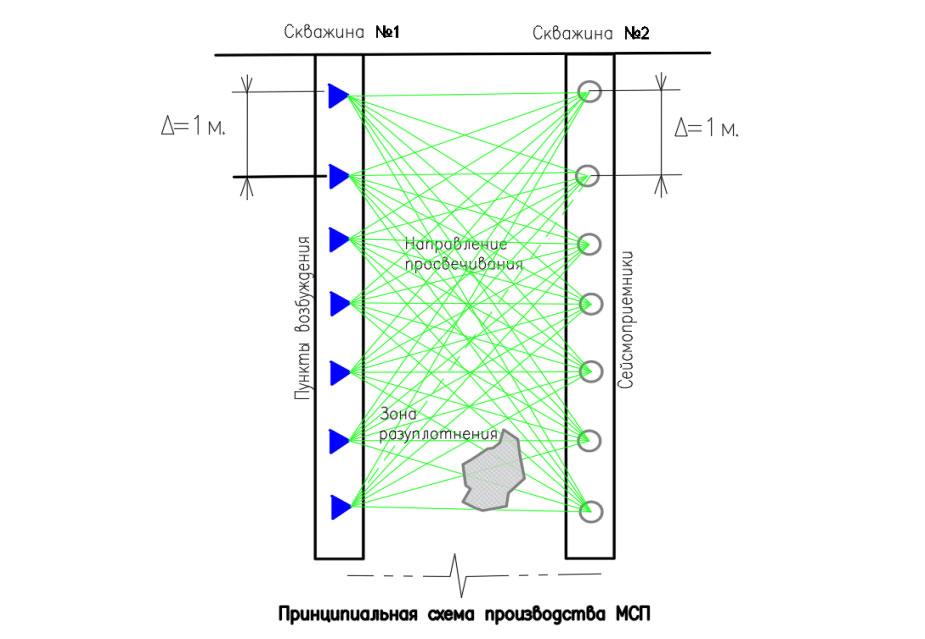 Принципиальная схема межскважинного сейсмоакустического просвечивания
