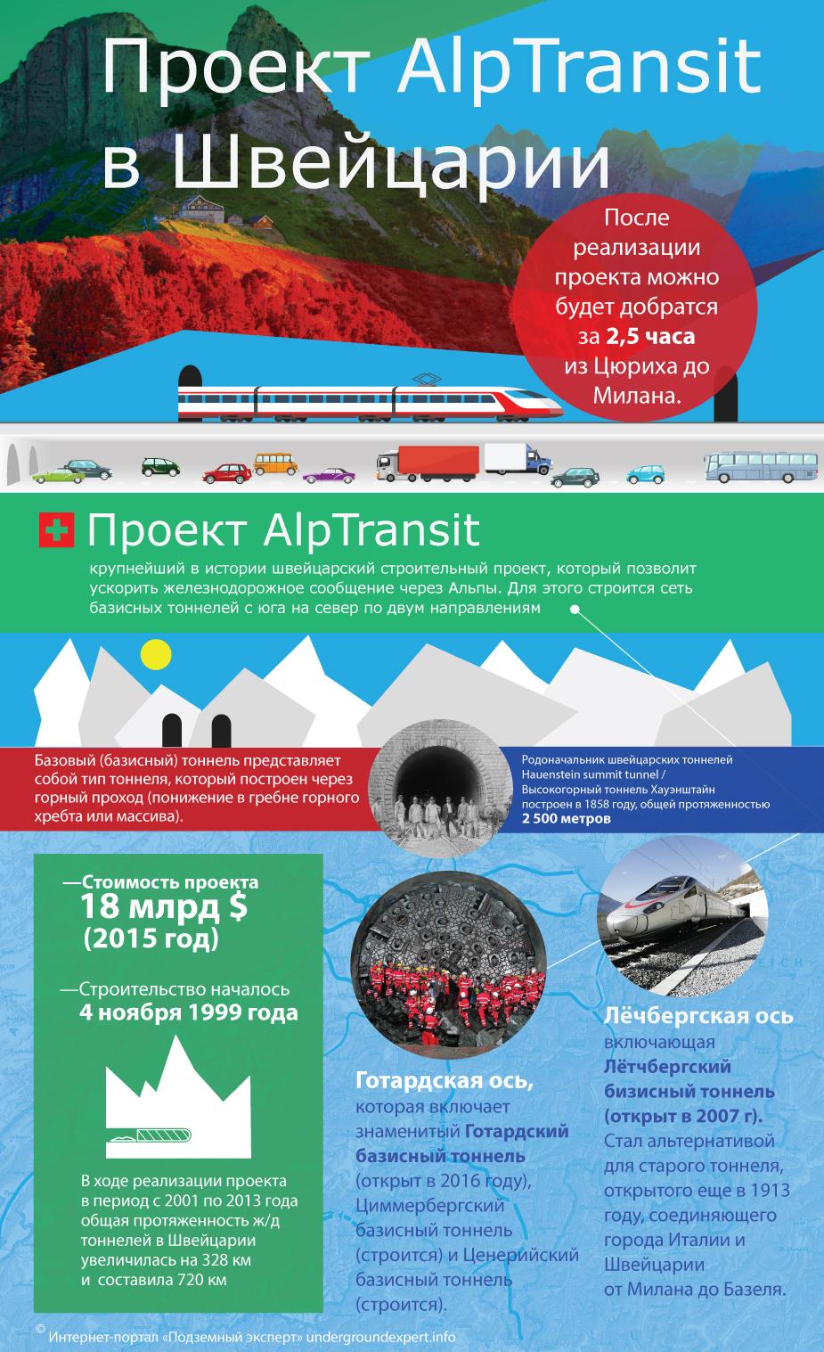 Тоннели Швейцарии