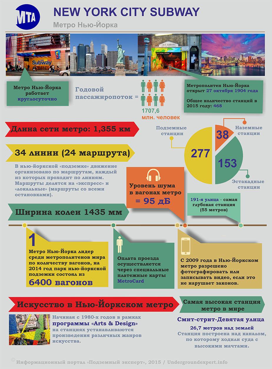 Инфографика метро Нью-Йорка