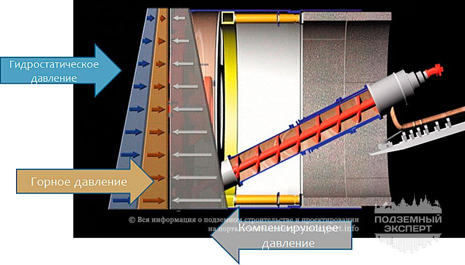 Схема действия ТПМК