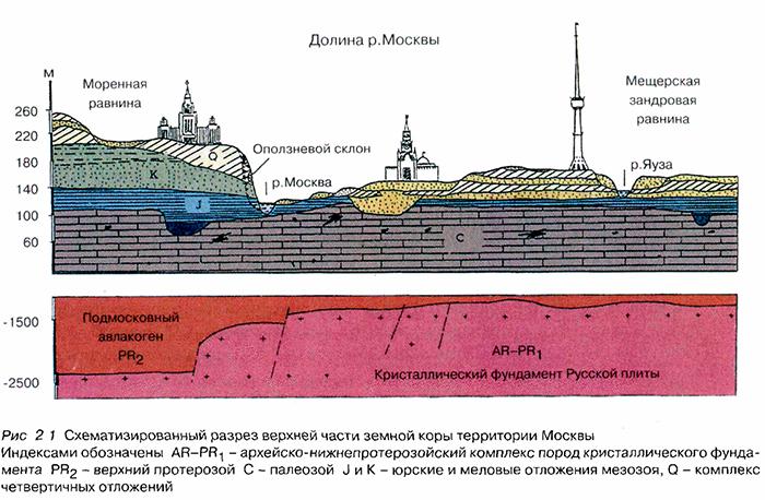 Схематизированный разрез верхней части земной коры территории Москвы