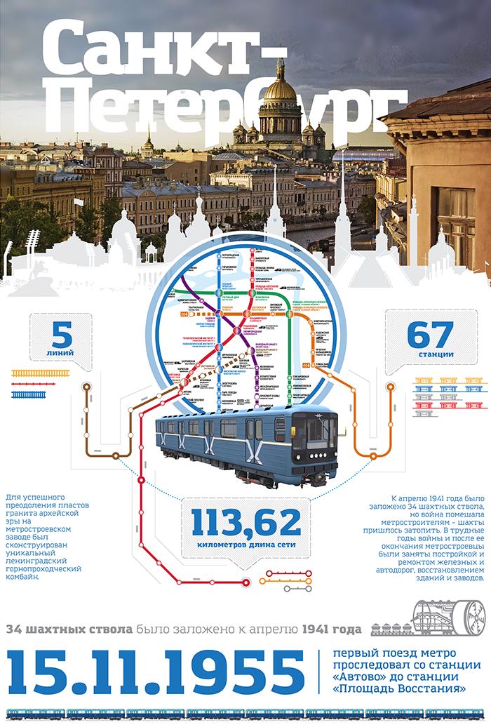 Метро Санкт-Петербурга инфографика
