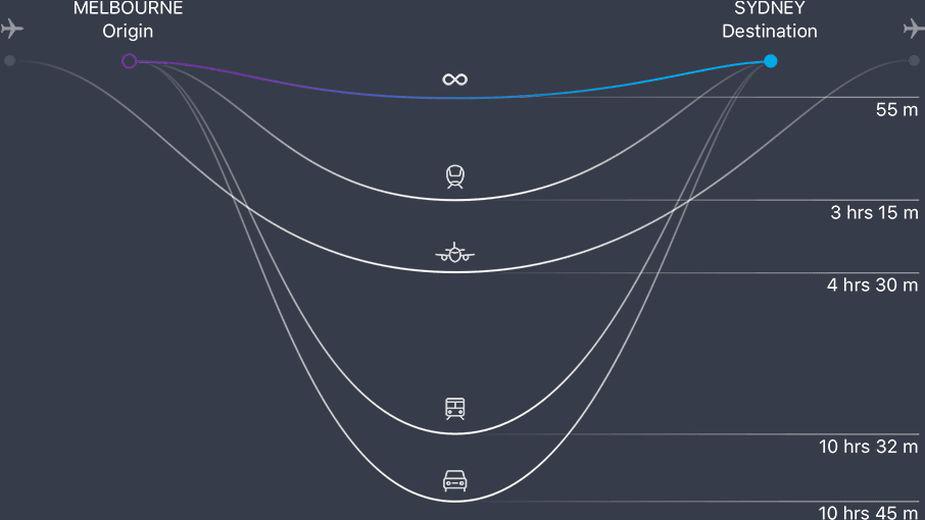 инфографика как быстрее добраться из Сиднея в Мельбурн