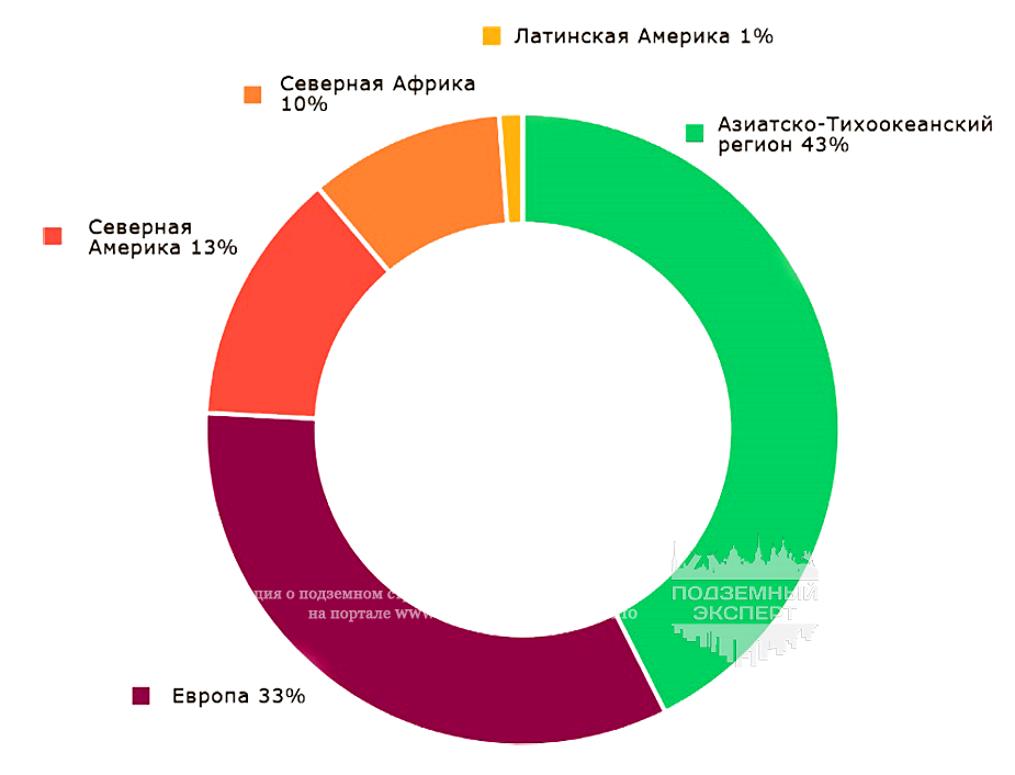 Распределение современных автоматизированных систем метро в мире