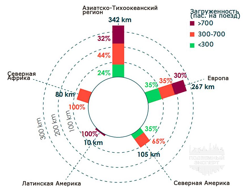 Загруженность линий автоматического метро в регионах мира