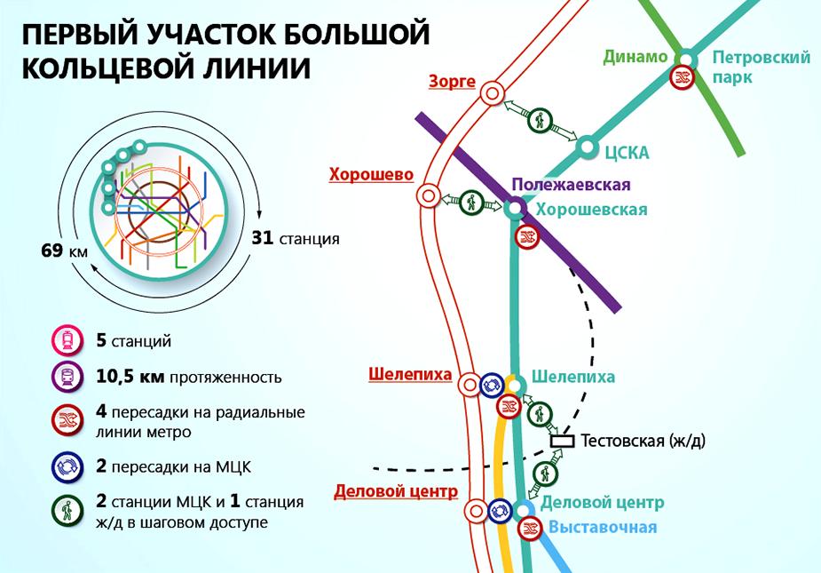 Первый участок Большого кольца