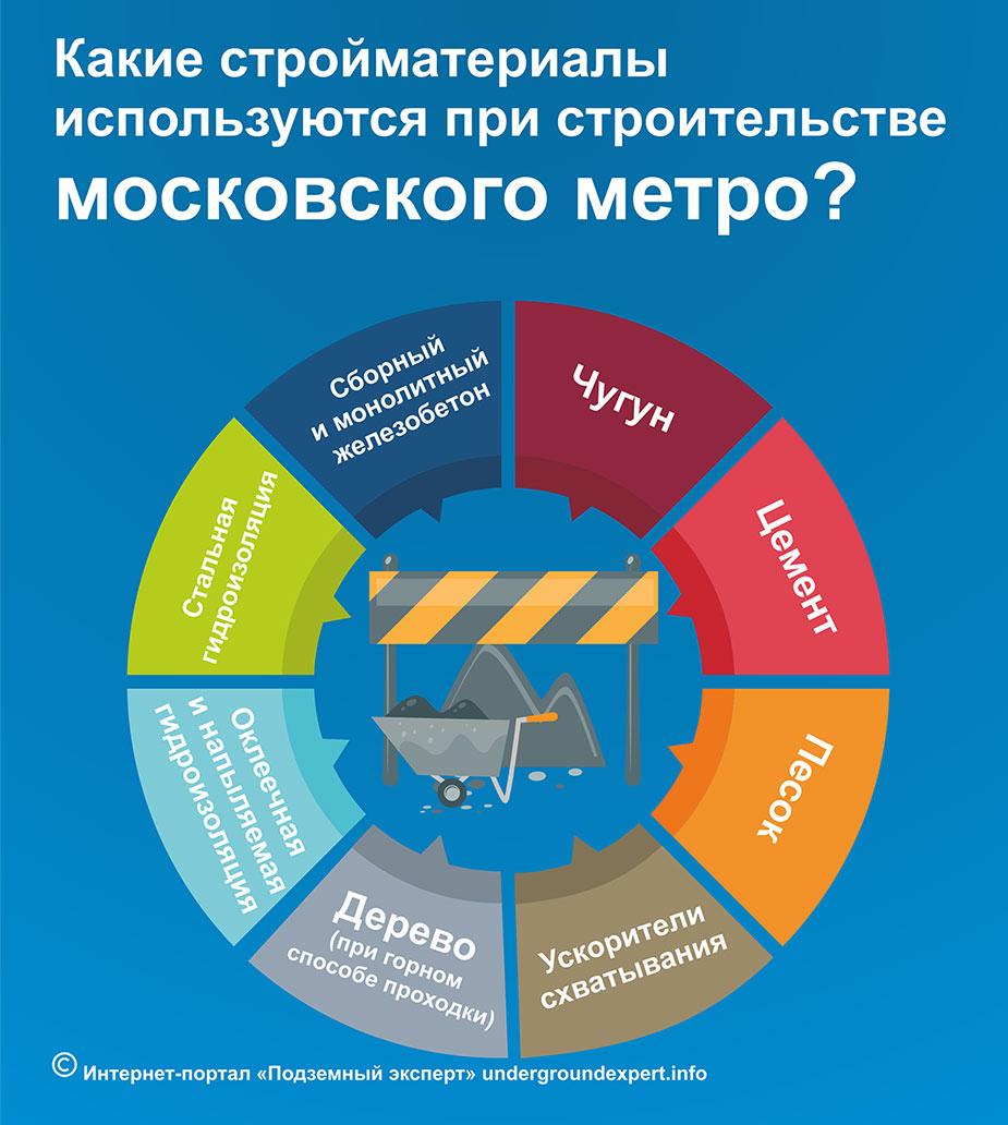 технологии строительства метро а Москве