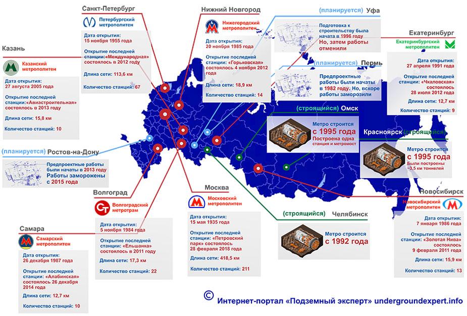 Инфографика развитие метро России